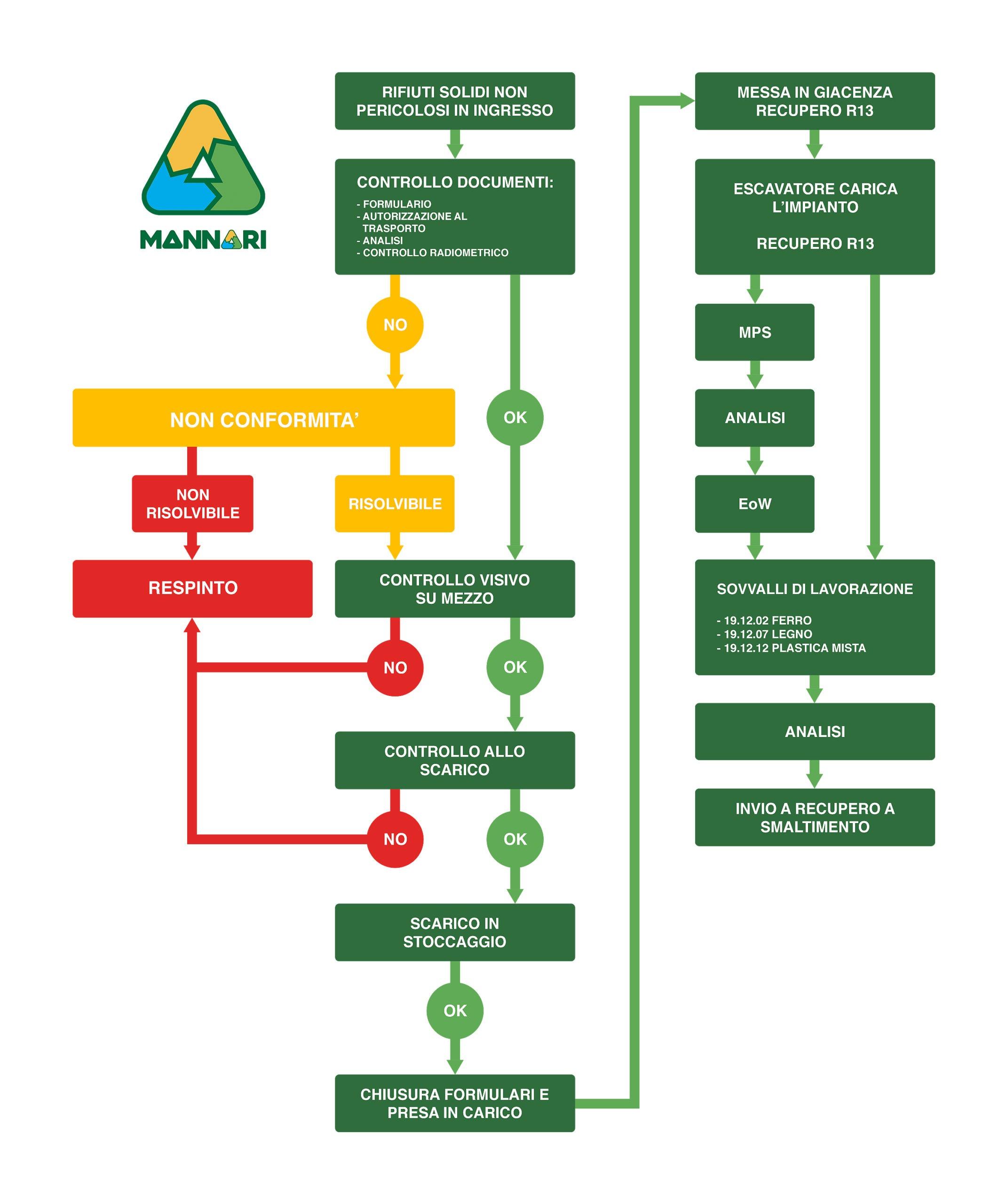 mannari_processo_produttivo_trattamento_rifiuti